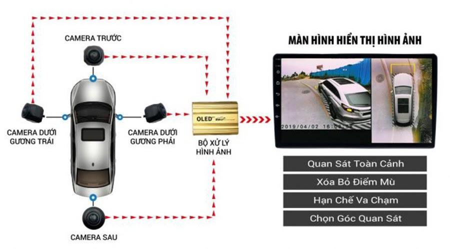 Độ camera 360 cho xe hơi